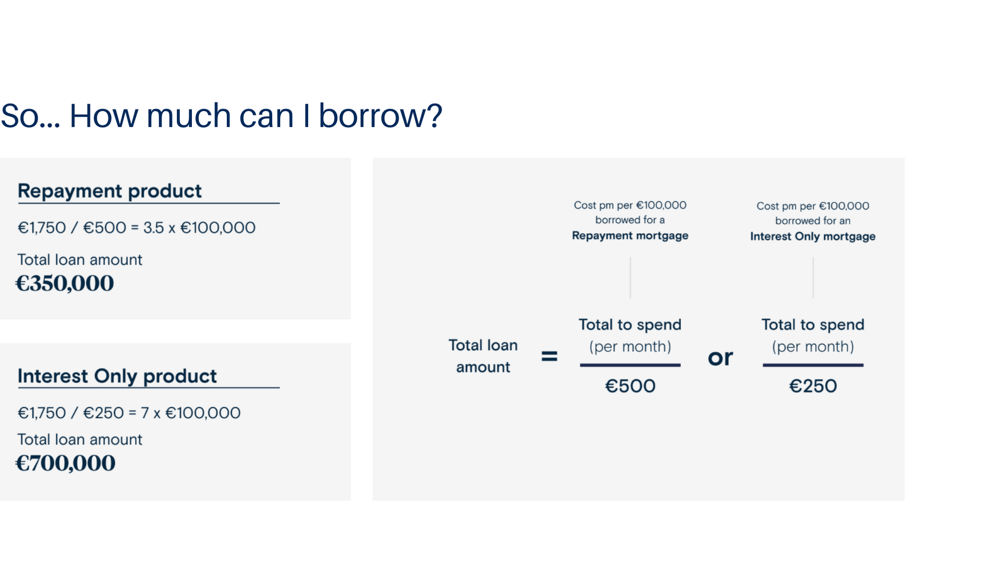 French mortgage how much can I borrow example