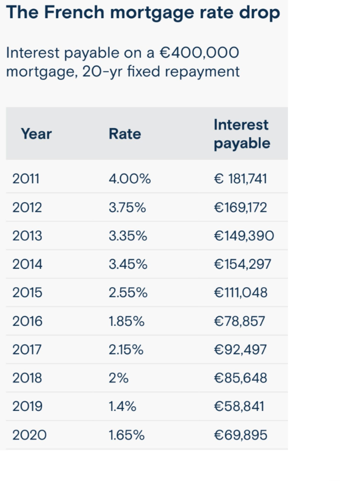 French Mortgage Rate Drop