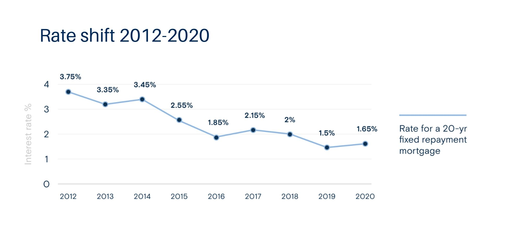 French Mortgage Interest Rate Shifts 2012-2020