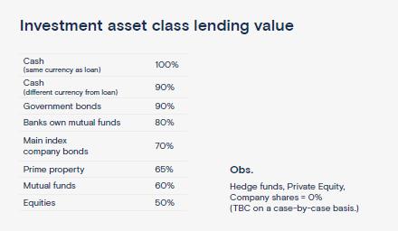 Investment Asset Class Lending Value